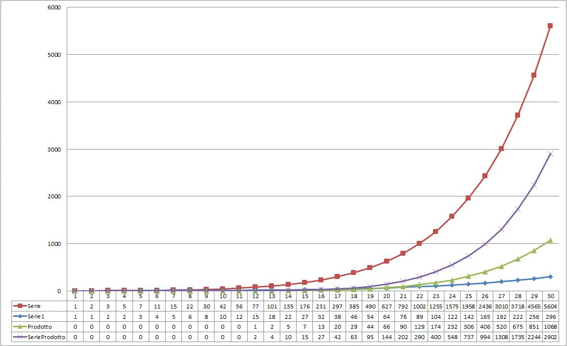 grafico serie numeriche