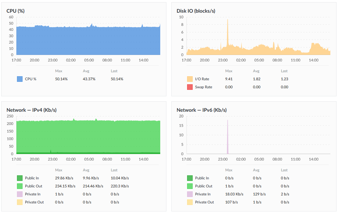 performance in cloud